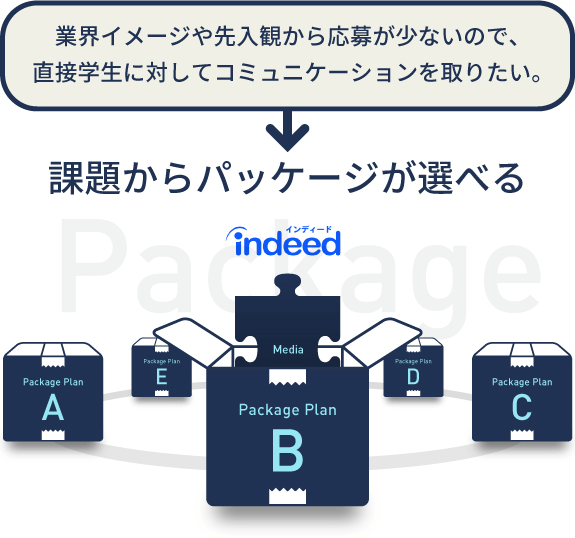 Packageのイメージ